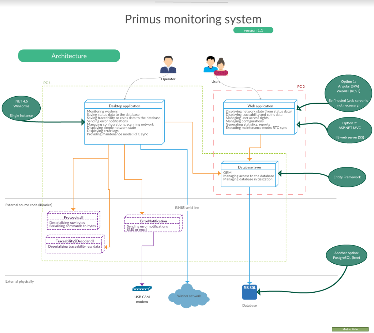 Screen of Primus Monitoring